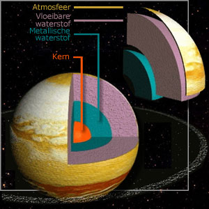 Jupiter temperatuur