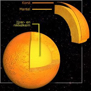 planeten zonnestelsel maan en aarde