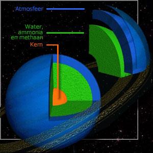 Weetjes over neptunus